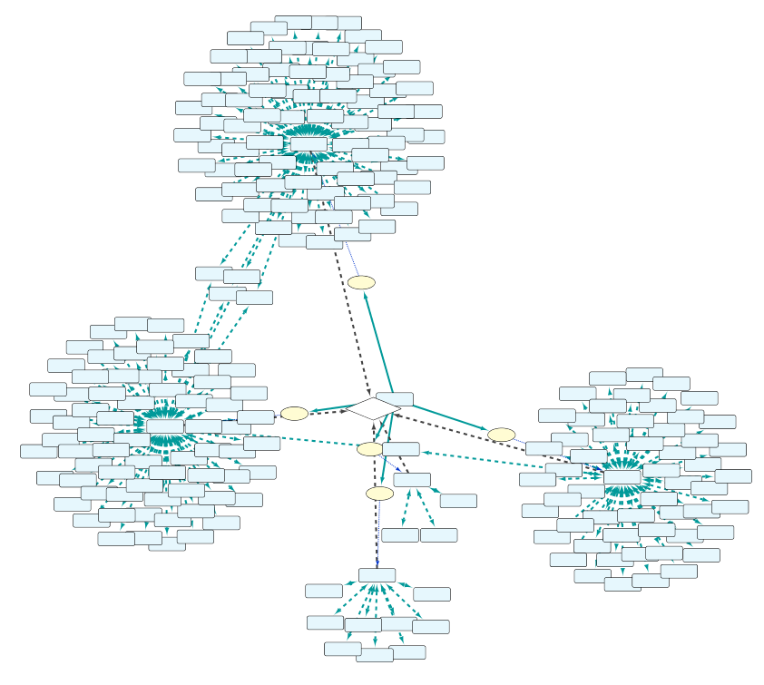 "Figure 9: by adding the new Set C to the query with the ""molecularly interacts with"" relation type, the resulting network is expanded with many more nodes"